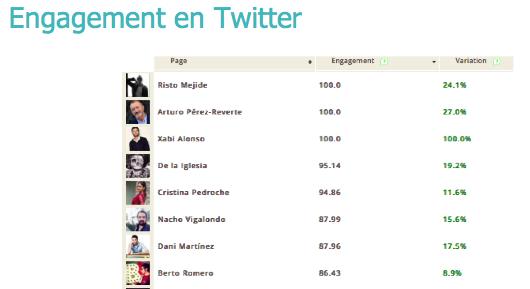 Risto Mejide nº1 Nacional en Engagement deTwitter.