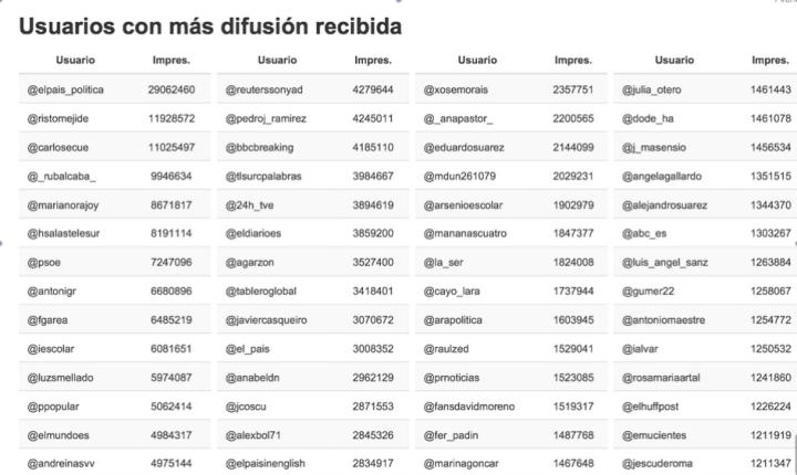 La cuenta de Twitter de @RistoMejide tiene casi 12 mill deimpactos